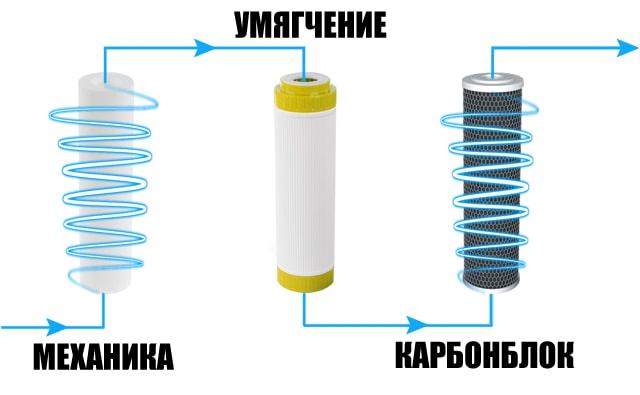 Последовательность установки картриджей в проточных фильтрах для умягчения, удаления хлора и механики