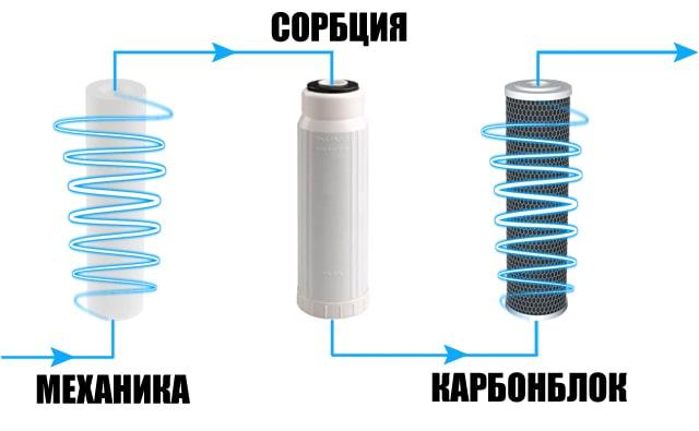 Очередность фильтрующих элементов для очистки воды от твердых примесей и большого количества хлора