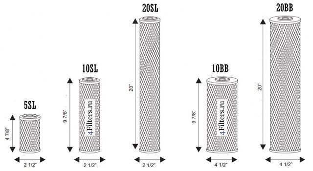 Типовые размеры картриджей фильтров для воды