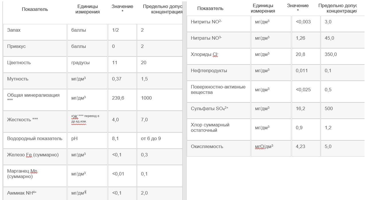 Анализ воды Минск, Одоевского